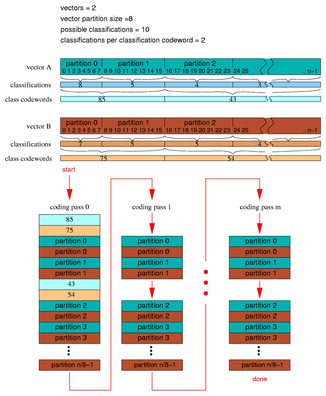 libvorbis-1.2.0/doc/residue-pack.png